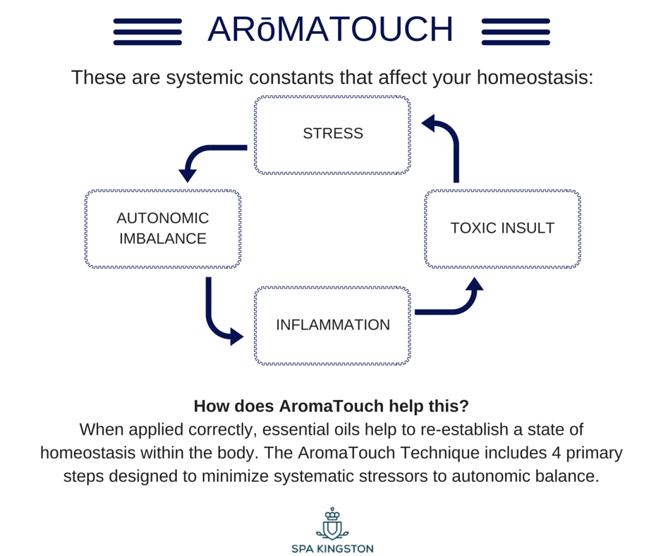how aromatouch works