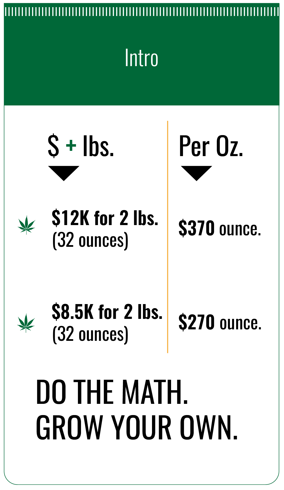 Learn to grow marijuana with our chart
